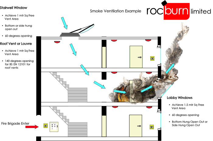 smokeventilationpicture smoke ventilation systems, automatic smoke vents, aov systems velux smoke vent wiring diagram at gsmx.co